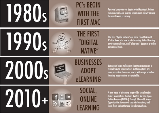Elearning over the years