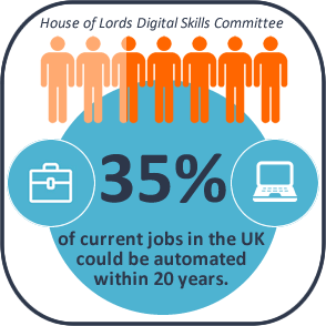 Digital Skills Automated Jobs Infographic
