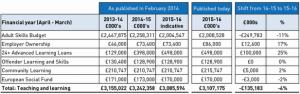 SFA Funding Cut