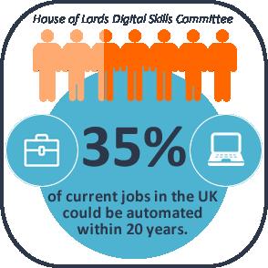Digital Skills Automated Jobs Infographic