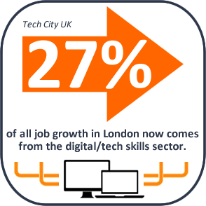 Digital Skills Job Growth Infographic
