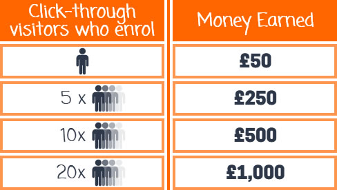 Affiliate Scheme Referral Payment Structure